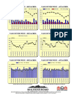 Rebgv Area Charts - 2014-02 Vancouverwest Graphs-listed Sold Dollarvolume