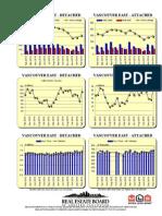 Rebgv Area Charts - 2014-02 Vancouvereast Graphs-listed Sold Dollarvolume