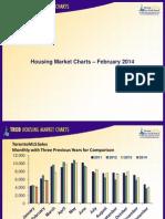 Toronto Housing Market Charts February 2014