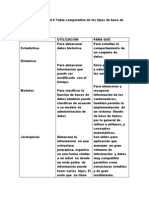 Cuadro Comparativa Base de Datos