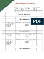 Classified List IAAS Database
