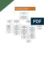 Carta Organisasi Dan Jawatankusa HEM