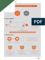 CDI Interimaire Infographie