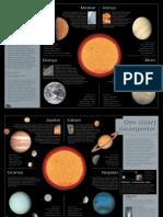Güneş sistemi -Sun system (poster-bilim teknik)