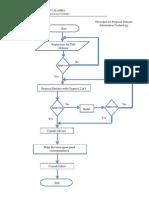 Proposal Flowchart