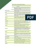 Indice de Plantas Medicinales