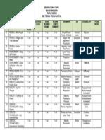 senarai semak form2