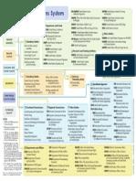 UN System of Agencies