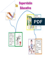 Mapa mental fases de la supervision educativa.docx