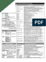 X86 Win32 Reverse Engineering Cheat Sheet