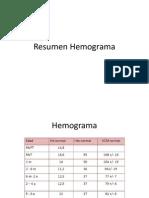 Resumen Hemograma