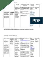 environmental curriculum map