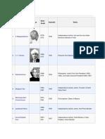 List of Recipients Bharat Ratna