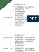 resource organization chart
