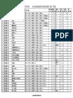 101學年度大學分發入學各學系錄取分數