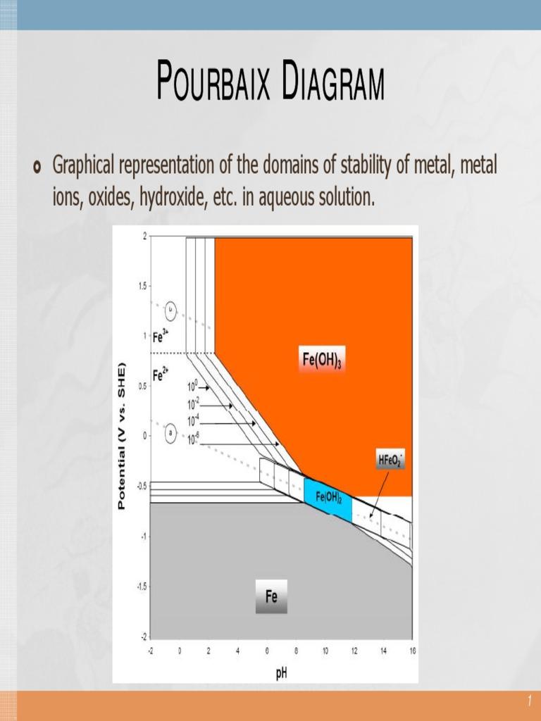 3 2 pourbaix diagram corrosion chemical equilibrium ccuart Gallery