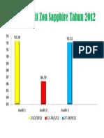 Markah Audit Zon Sapphire Tahun 2012