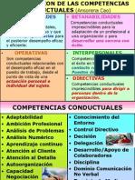 dclasificacioncompetenciasconductuales-110522111934-phpapp02