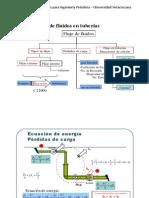 Mecanica de Fluidos p Petroleros