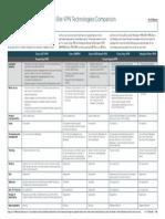 Site-To-Site VPN Technologies Comparison
