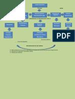 Grafico Descriptivo Rayo Ltda