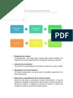 Proceso de Compras Que Utiliza Hotel Azul Ixtapa