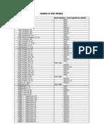 Lista Imobilelor Expertizate Cu Risc Seismic, Actualizata