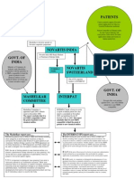 Flowchart Comparing Mashelkar Committe and INTERPAT