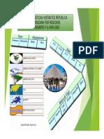 Histórico Características Visitantes por Regiones a República Dominicana