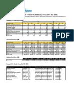 Dow Jones 3Q09 US Venture Fundraising and Deals