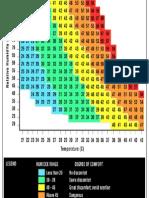 Humidity Chart1
