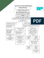 Diagrama de Los Cationes Del III Grupo