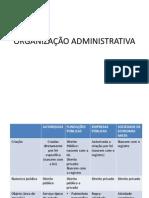 ORGANIZAÇÃO ADMINISTRATIVA.pptx