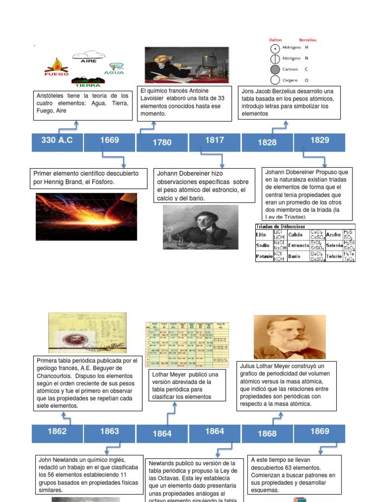 Linea del tiempo tabla periodica urtaz Gallery