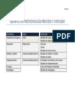 ejemplo de metodología PROCESO UNIFICADO