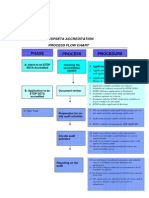 0052_etdpseta Accreditation Process Flows Charts