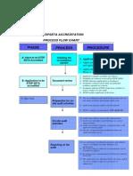 0052_etdpseta Accreditation Process Flows Charts