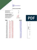 Calculate Gas Compressibility DAK WICH AZIZ SUTTON