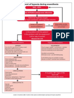 Management of Hypoxia During Anaes Algorithm