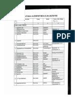 List of Lakes under BDA, BBMP, LDA, KFD