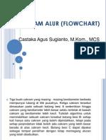 2. Algoritma Flowchart