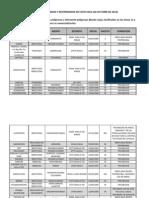 Lista de Agroquimicos Restringidos y Prohibidos 26-10-2012