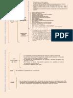 Reformas 1917 a 1945