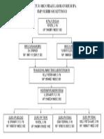 Struktur Organisasi Laboratorium Ipa