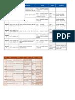 Cronograma 3.1