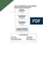 Carta Organisasi Unit Bimbingan Dan Kaunseling