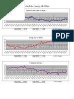 MLS Sales Graph