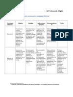Cuadro Resumen Sobre Estrategias Didcticas-1