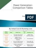Power Generation-Comparison Tables
