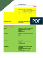 Cardiac Drugs & SE